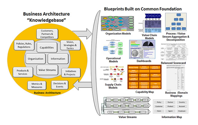 img-grafico-business-architecture.jpg